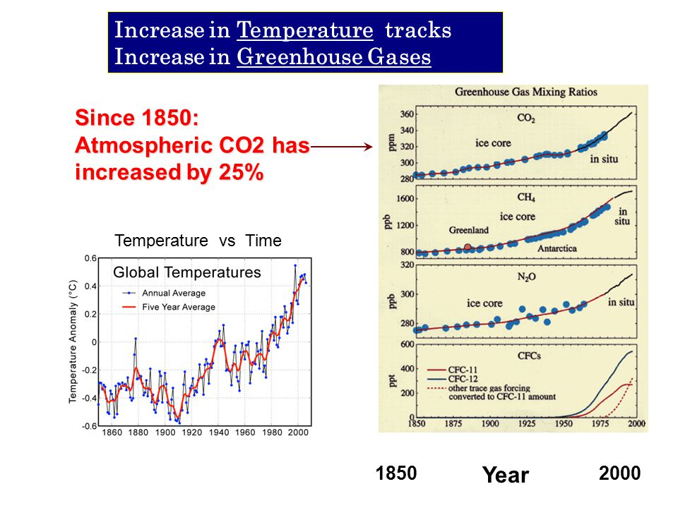 Since 1850: Atmospheric CO2 has increased by 25% Increase in Temperature tracks Increase in Greenhouse Gases Year 18502000 Temperature vs Time