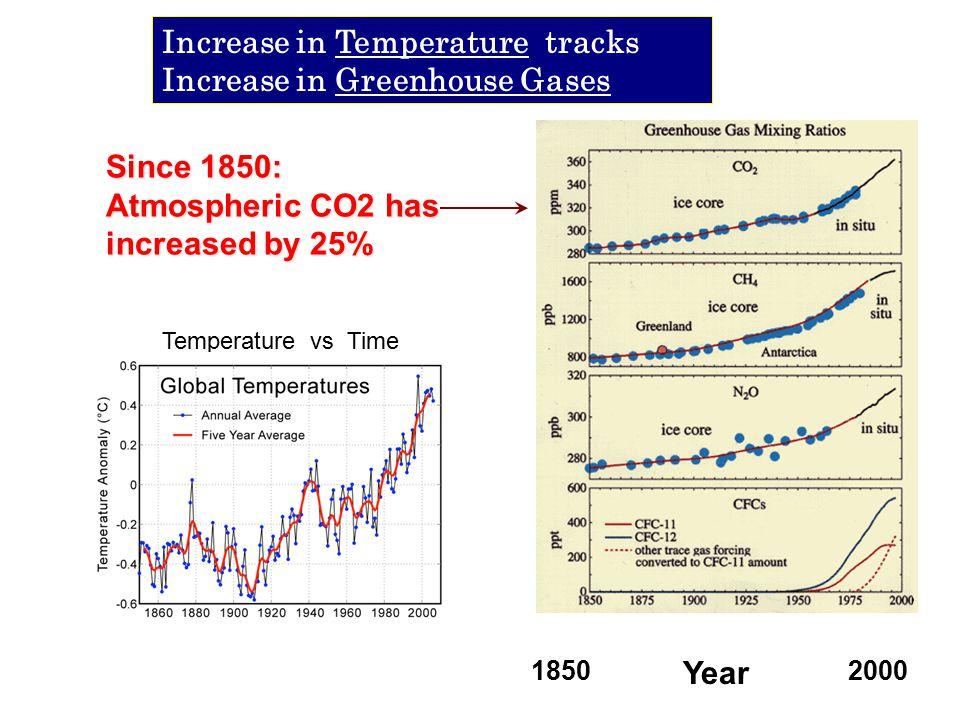 Earth Data: CO 2 and Temperature