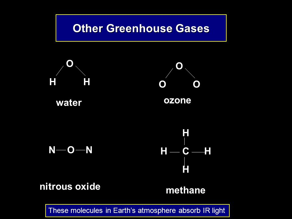 Other Greenhouse Gases O OO O HH water ozone NNO C H H HH methane nitrous oxide These molecules in Earth's atmosphere absorb IR light