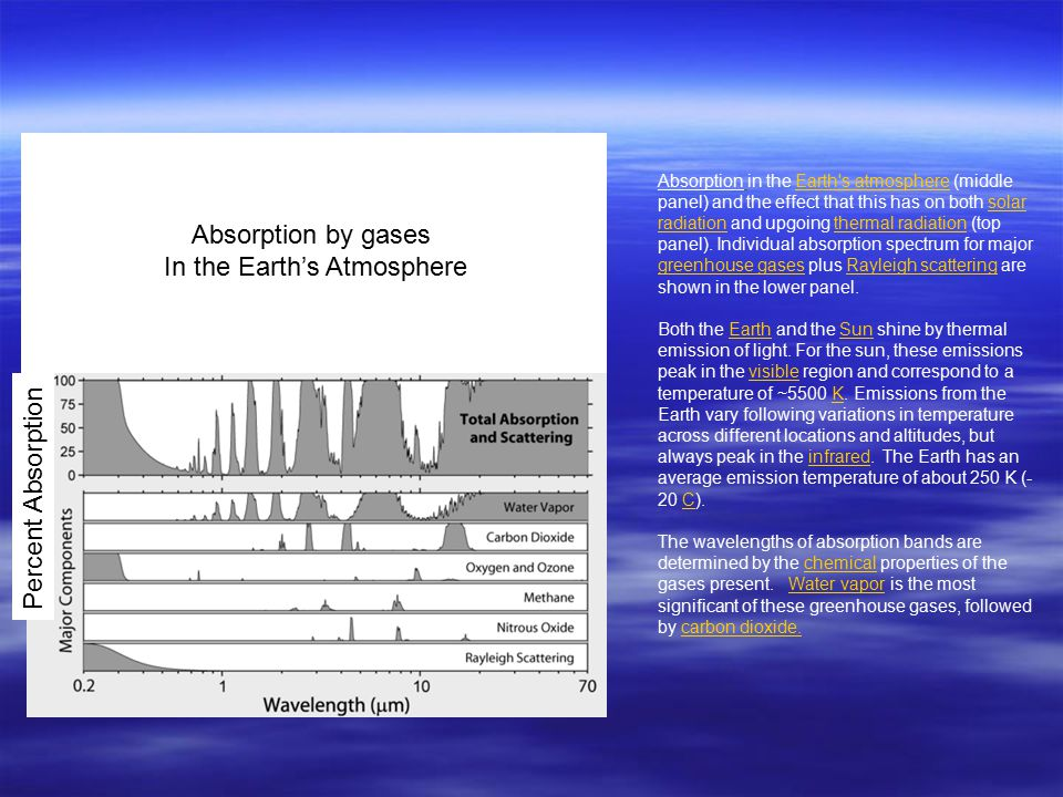 Absorption in the Earth s atmosphere (middle panel) and the effect that this has on both solar radiation and upgoing thermal radiation (top panel).