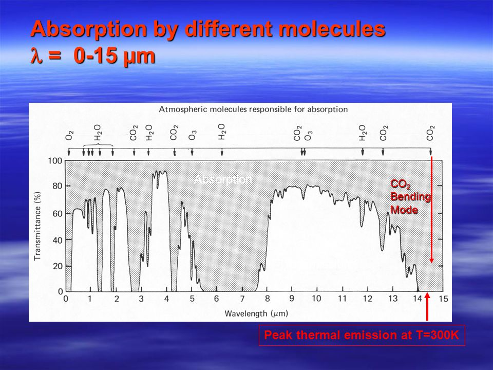 Absorption by different molecules = 0-15 µm Absorption Transmission Peak thermal emission at T=300K CO 2 BendingMode