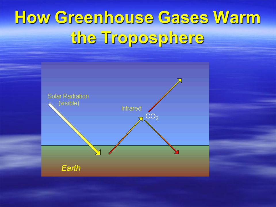 How Greenhouse Gases Warm the Troposphere CO 2