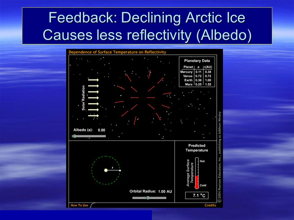 Feedback: Declining Arctic Ice Causes less reflectivity (Albedo)