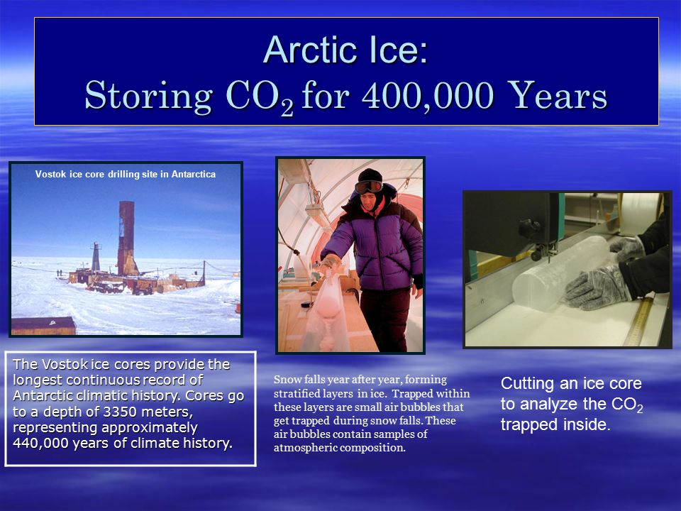 Arctic Ice: Storing CO 2 for 400,000 Years The Vostok ice cores provide the longest continuous record of Antarctic climatic history. Cores go to a dep