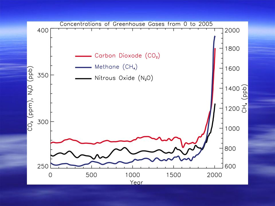 Ice Cores: Deuterium and 18 Oxygen isotopes Correlate with Air Temperature Fractional Increase in DeuteriumTemperature ( o C) Change In 18 O