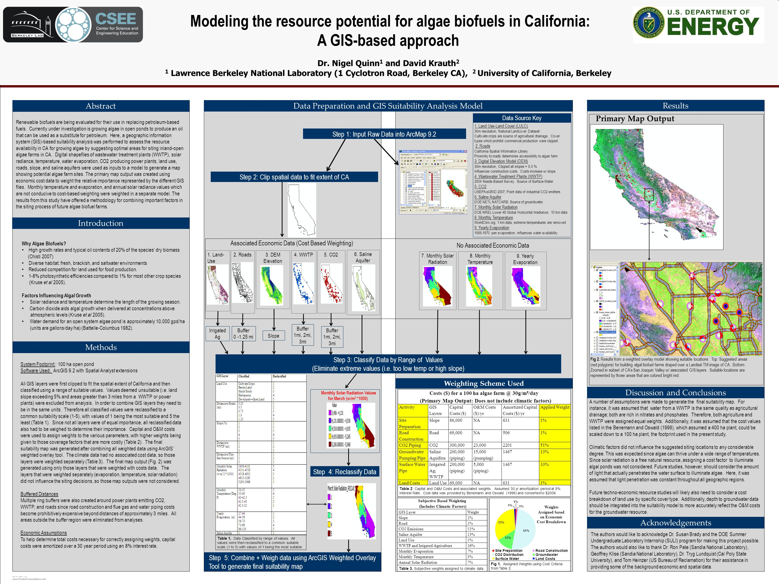 TEMPLATE DESIGN © 2008 www.PosterPresentations.com Modeling the resource potential for algae biofuels in California: A GIS-based approach Dr.