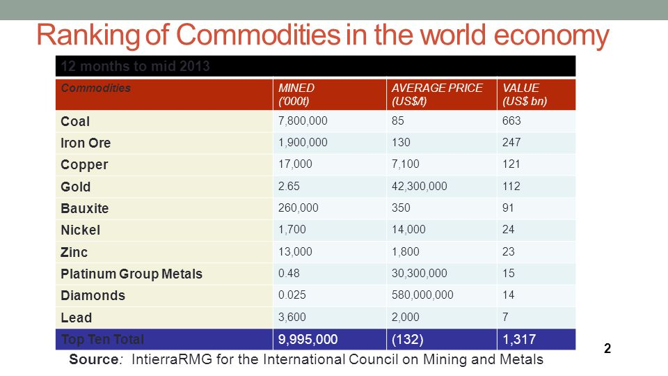 Ranking of Commodities in the world economy Source: IntierraRMG for the International Council on Mining and Metals 4 2 12 months to mid 2013 CommoditiesMINED ('000t) AVERAGE PRICE (US$/t) VALUE (US$ bn) Coal 7,800,00085663 Iron Ore 1,900,000130247 Copper 17,0007,100121 Gold 2.6542,300,000112 Bauxite 260,00035091 Nickel 1,70014,00024 Zinc 13,0001,80023 Platinum Group Metals 0.4830,300,00015 Diamonds 0.025580,000,00014 Lead 3,6002,0007 Top Ten Total9,995,000(132)1,317