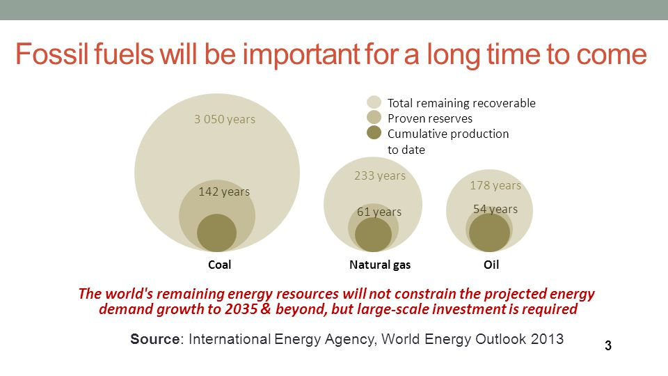 Fossil fuels will be important for a long time to come The world s remaining energy resources will not constrain the projected energy demand growth to 2035 & beyond, but large-scale investment is required Total remaining recoverable resources Proven reserves Cumulative production to date CoalNatural gasOil 3 050 years 233 years 178 years 142 years 61 years 54 years Source: International Energy Agency, World Energy Outlook 2013 3