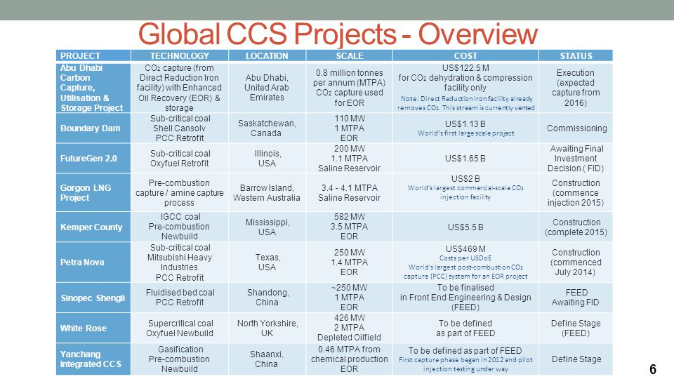Global CCS Projects - Overview PROJECTTECHNOLOGYLOCATIONSCALECOSTSTATUS Abu Dhabi Carbon Capture, Utilisation & Storage Project CO 2 capture (from Direct Reduction Iron facility) with Enhanced Oil Recovery (EOR) & storage Abu Dhabi, United Arab Emirates 0.8 million tonnes per annum (MTPA) CO 2 capture used for EOR US$122.5 M for CO 2 dehydration & compression facility only Note: Direct Reduction Iron facility already removes CO 2.