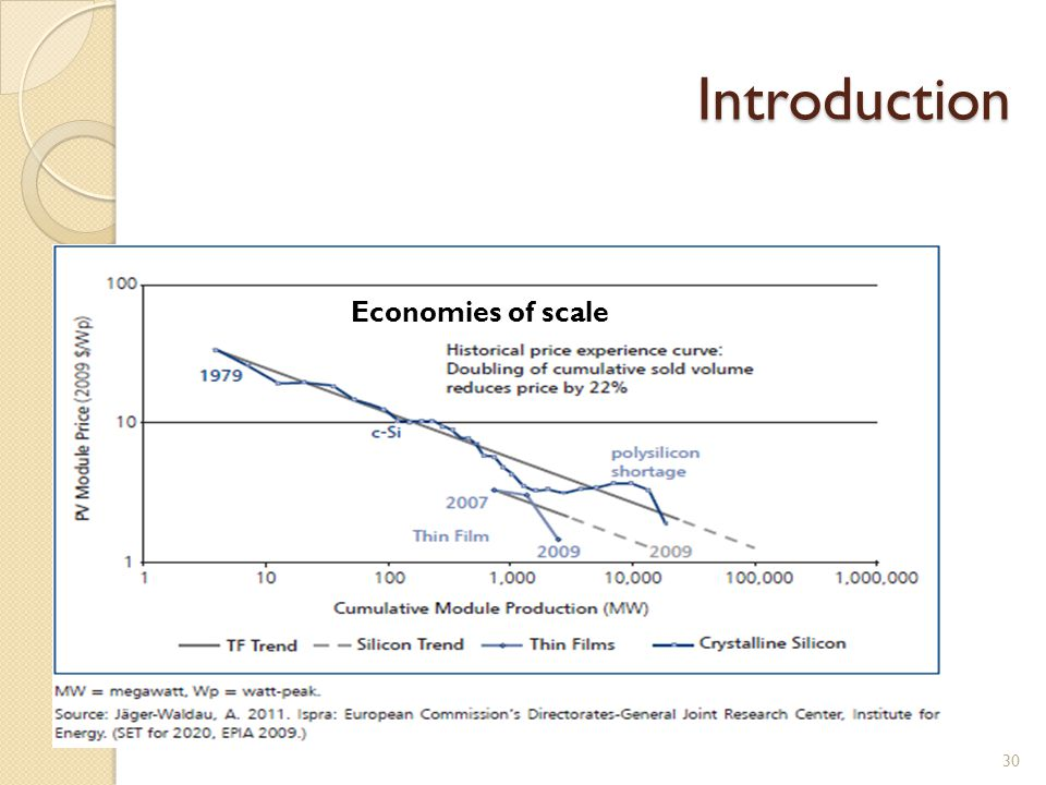 Economies of scale Introduction 30