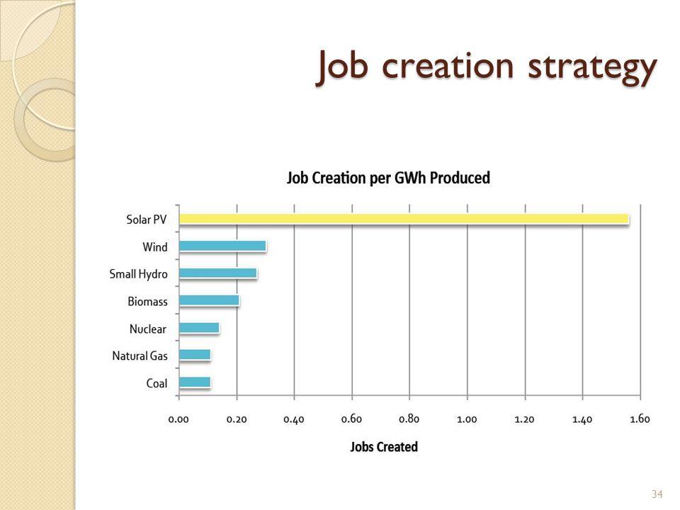 Job creation strategy 34