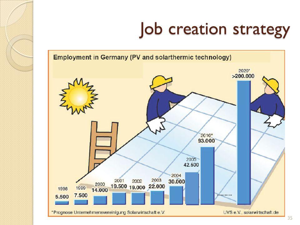 Job creation strategy 35