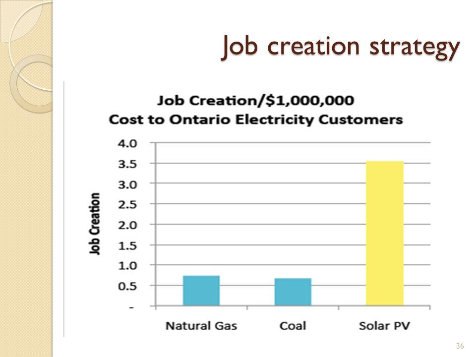 Job creation strategy 36