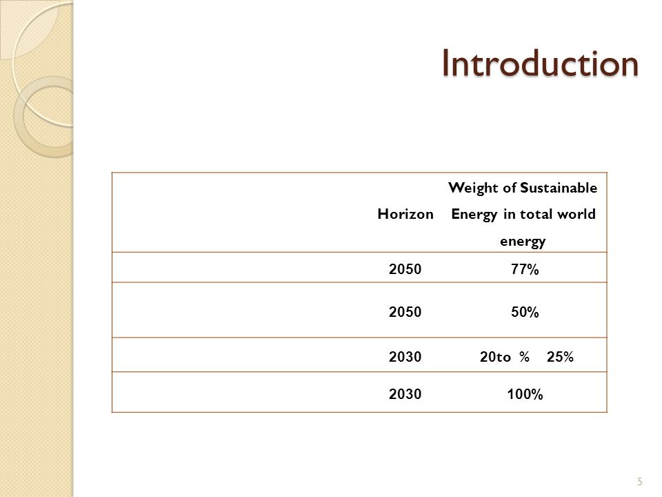 Introduction Weight of Sustainable Energy in total world energy Horizon %772050 %502050 %25 to % 202030 %1002030 5