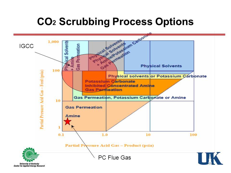 CO 2 Scrubbing Process Options PC Flue Gas IGCC