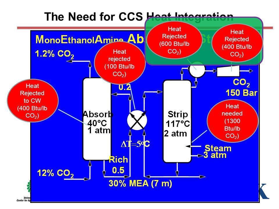 The Need for CCS Heat Integration Heat Rejected to CW (400 Btu/lb CO 2 ) Heat rejected (100 Btu/lb CO 2 ) Heat needed (1300 Btu/lb CO 2 ) Heat Rejected (400 Btu/lb CO 2 ) Heat Rejected (600 Btu/lb CO 2 )