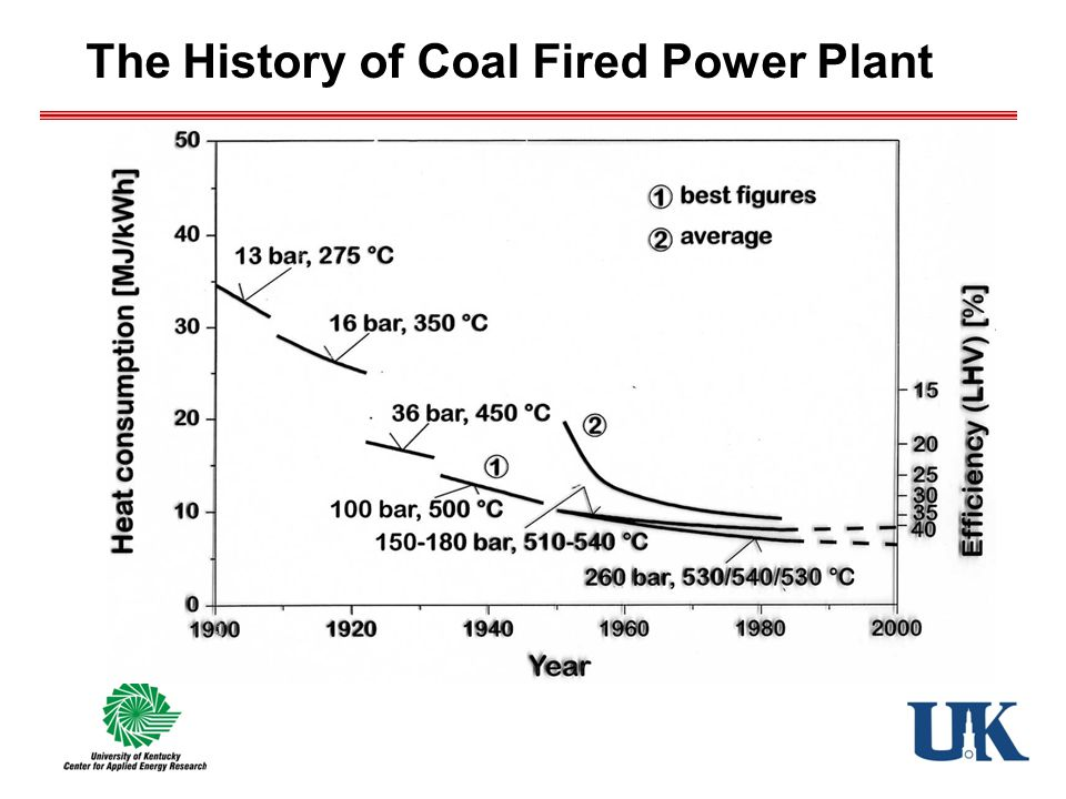 The History of Coal Fired Power Plant