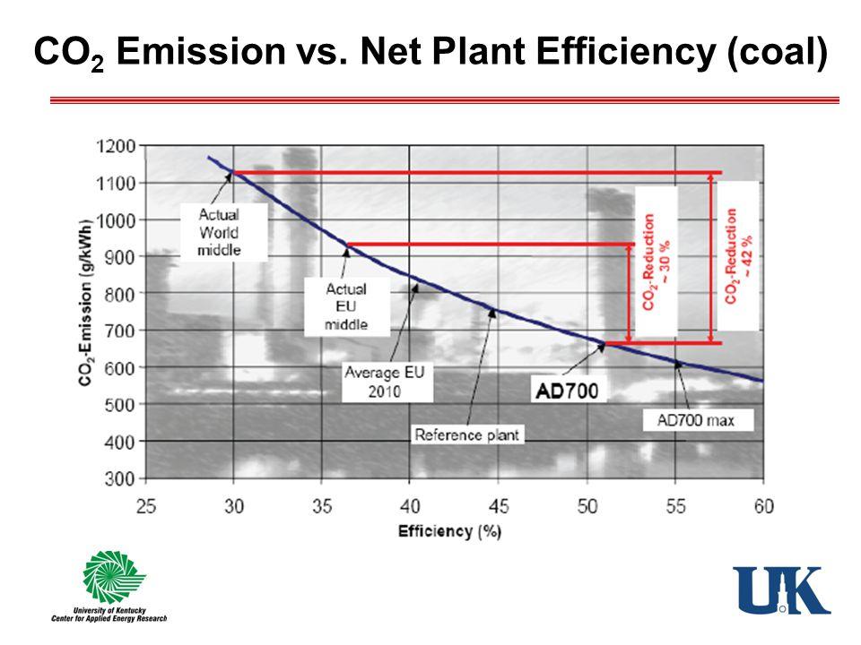 CO 2 Emission vs. Net Plant Efficiency (coal)