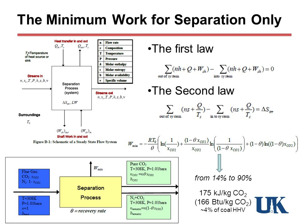 The Minimum Work for Separation Only The first law The Second law from 14% to 90% 175 kJ/kg CO 2 (166 Btu/kg CO 2 ) ~4% of coal HHV