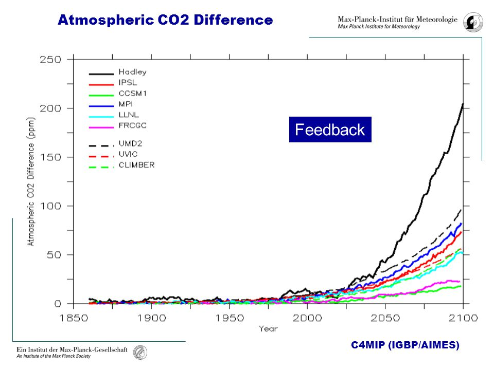 Feedback Atmospheric CO2 Atmospheric CO2 Difference C4MIP (IGBP/AIMES)