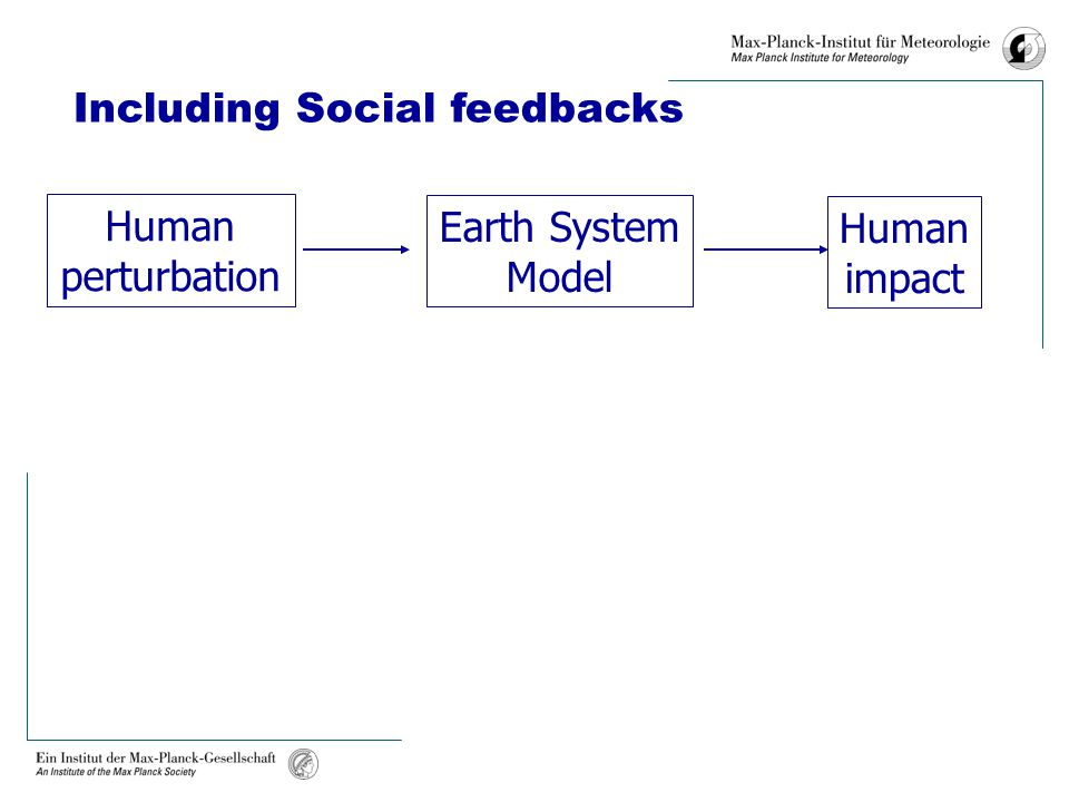 Earth System Model Human perturbation Human impact Including Social feedbacks