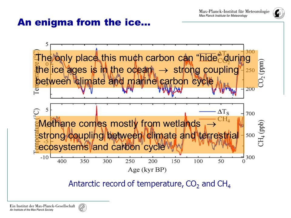 """An enigma from the ice… Antarctic record of temperature, CO 2 and CH 4 The only place this much carbon can """"hide"""" during the ice ages is in the ocean"""