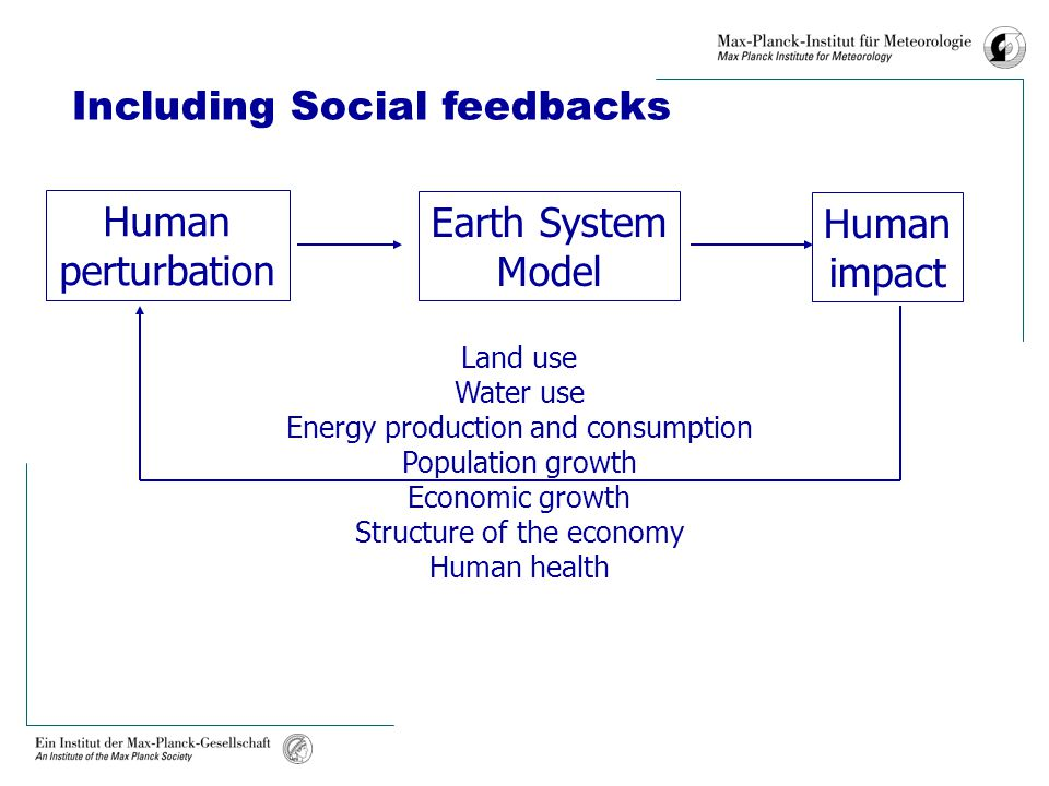 Earth System Model Human perturbation Human impact Land use Water use Energy production and consumption Population growth Economic growth Structure of the economy Human health Including Social feedbacks