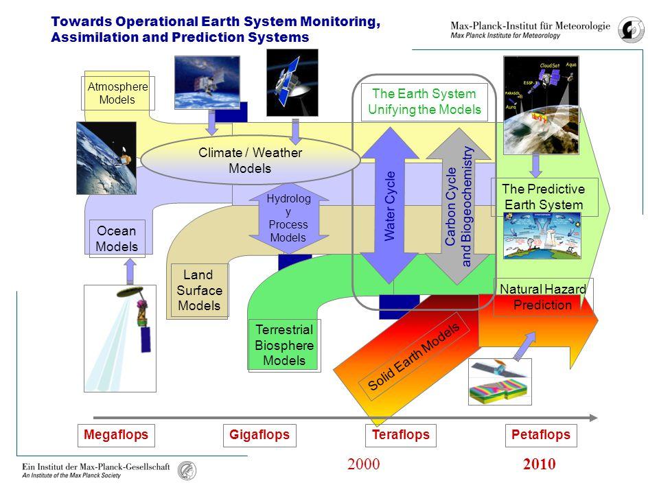 Atmosphere Models Ocean Models Land Surface Models Terrestrial Biosphere Models Solid Earth Models Carbon Cycle and Biogeochemistry Water Cycle The Ea