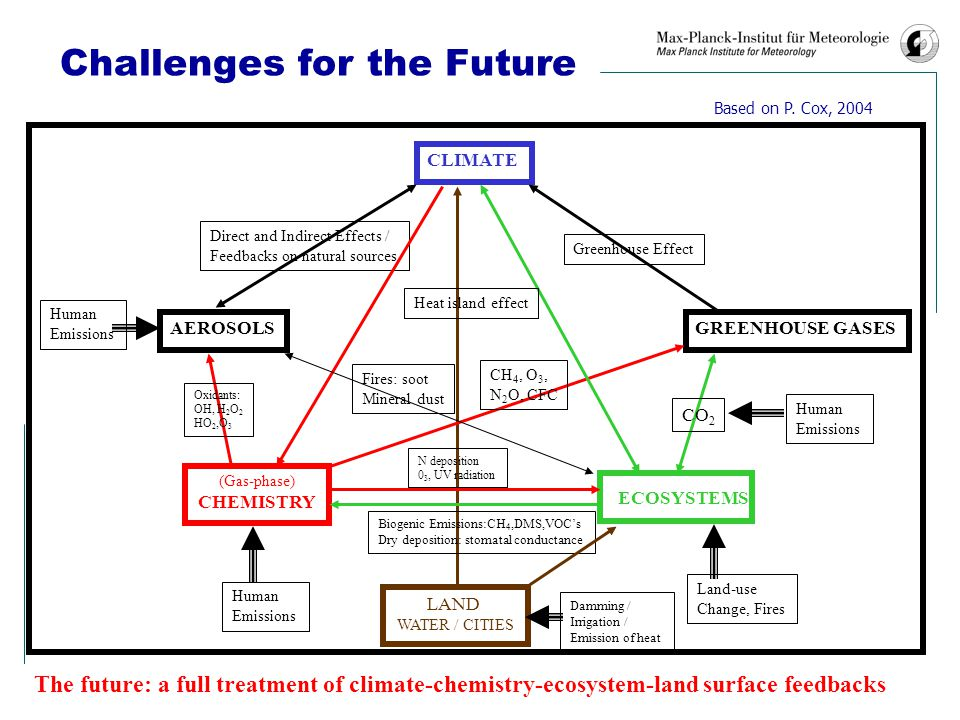 Challenges for the Future CLIMATE (Gas-phase) CHEMISTRY ECOSYSTEMS AEROSOLSGREENHOUSE GASES Greenhouse Effect CO 2 Direct and Indirect Effects / Feedbacks on natural sources CH 4, O 3, N 2 O, CFC Human Emissions Human Emissions Human Emissions Land-use Change, Fires Oxidants: OH, H 2 O 2 HO 2,O 3 Fires: soot Mineral dust Biogenic Emissions:CH 4,DMS,VOC's Dry deposition: stomatal conductance N deposition 0 3, UV radiation The future: a full treatment of climate-chemistry-ecosystem-land surface feedbacks LAND WATER / CITIES Damming / Irrigation / Emission of heat Heat island effect Based on P.