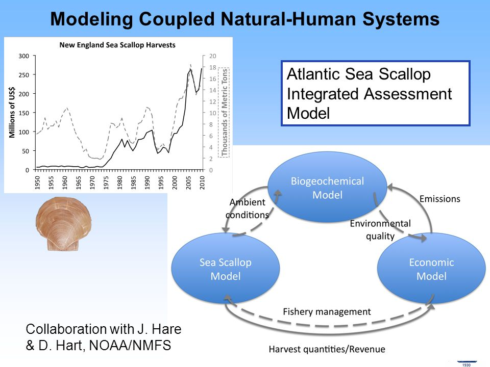 South Florida Coral Reef Modeling Modeled Aragonite Saturation Aragonite Saturation Trend