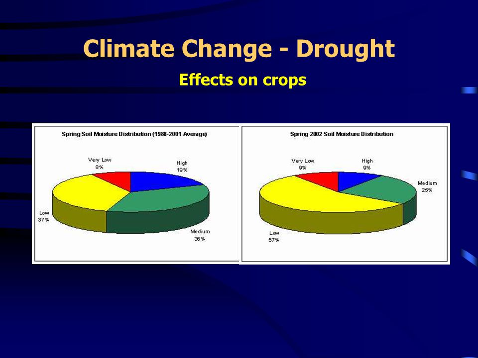 Climate Change - Drought Effects on crops