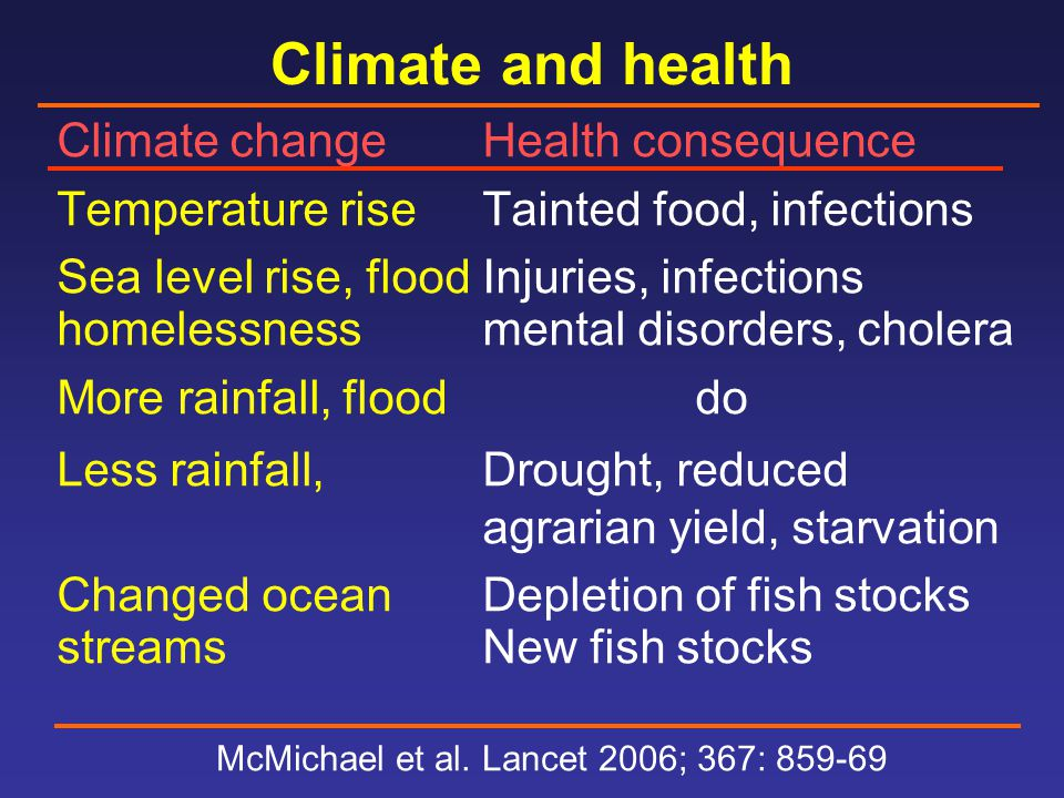 Climate and health Climate changeHealth consequence Temperature riseTainted food, infections Sea level rise, floodInjuries, infections homelessnessmental disorders, cholera More rainfall, flooddo Less rainfall,Drought, reduced agrarian yield, starvation Changed oceanDepletion of fish stocks streams New fish stocks McMichael et al.