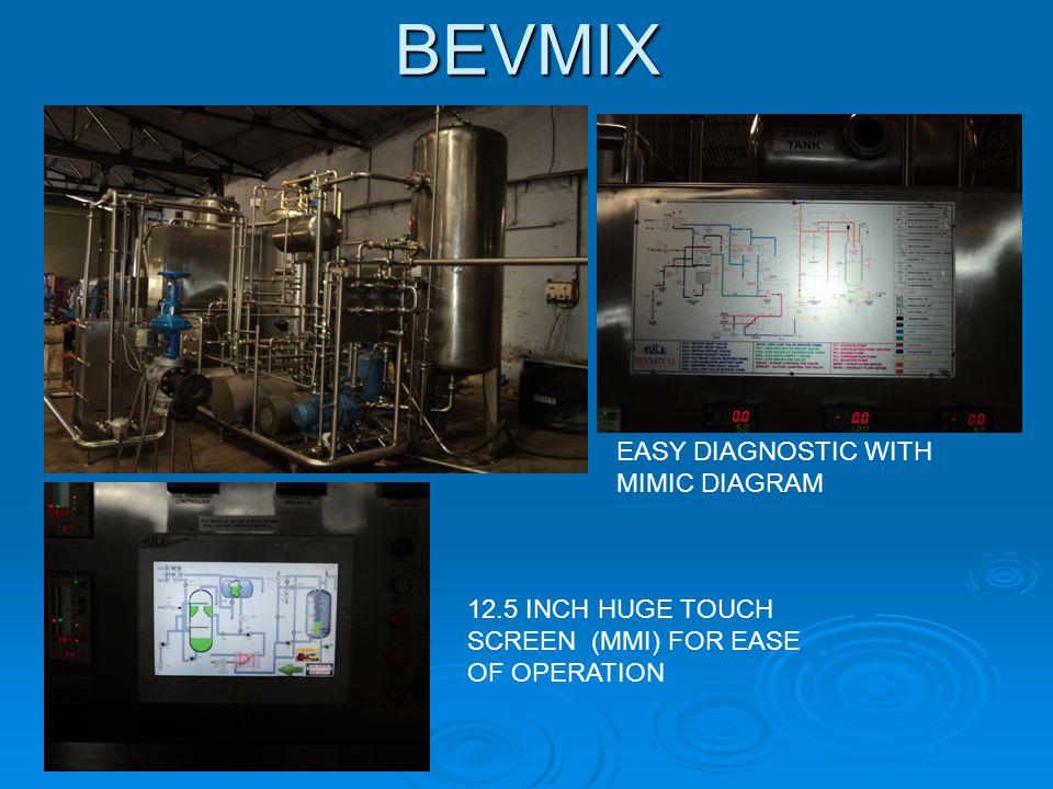 Models  Bev Mix – 8 (Max.beverage output: 8 KL / Hr.)  Bev Mix – 11 (Max.