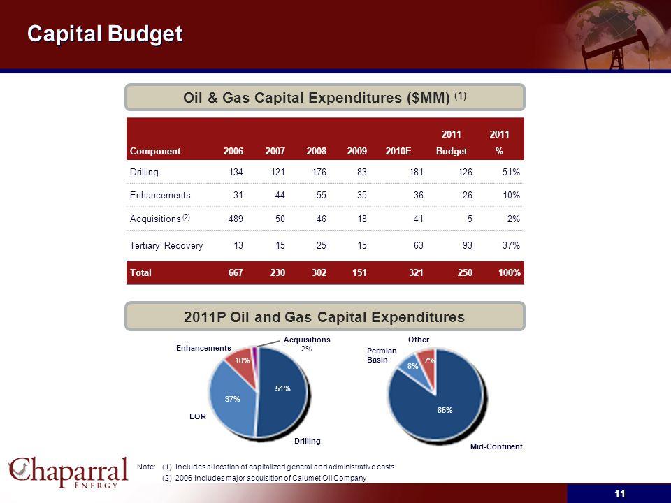 Capital Budget Component20062007200820092010E 2011 Budget 2011 % Drilling 134 121 176 8318112651% Enhancements 31 44 55 35362610% Acquisitions (2) 489