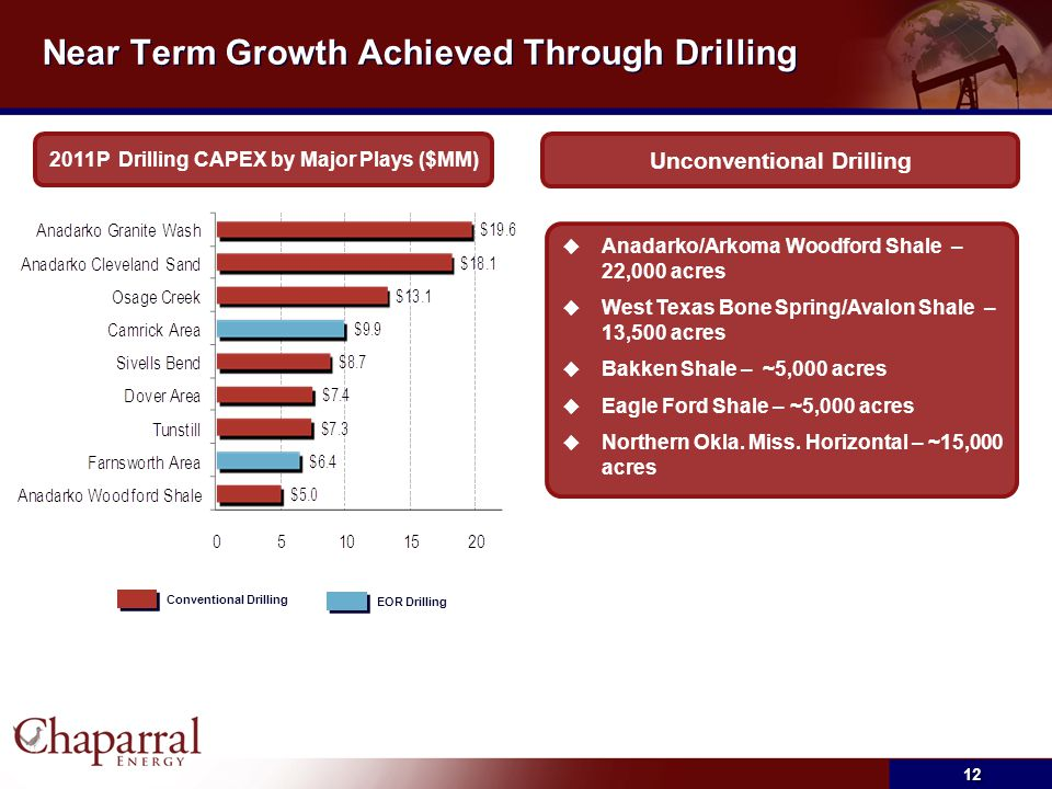 Near Term Growth Achieved Through Drilling 2011P Drilling CAPEX by Major Plays ($MM) Conventional DrillingEOR Drilling Unconventional Drilling  Anada