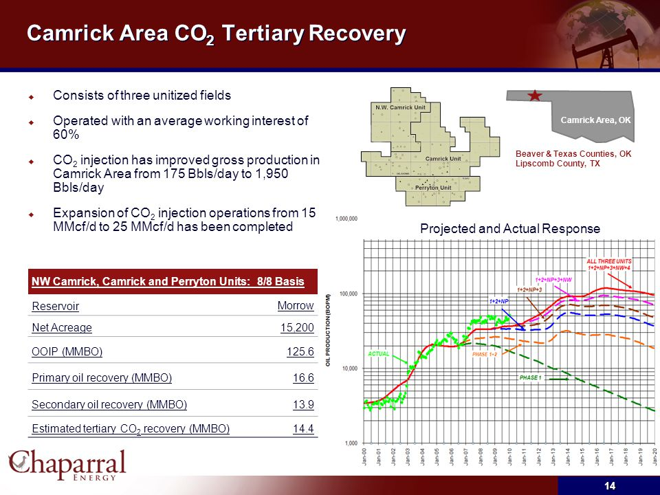Camrick Area CO 2 Tertiary Recovery  Consists of three unitized fields  Operated with an average working interest of 60%  CO 2 injection has improv