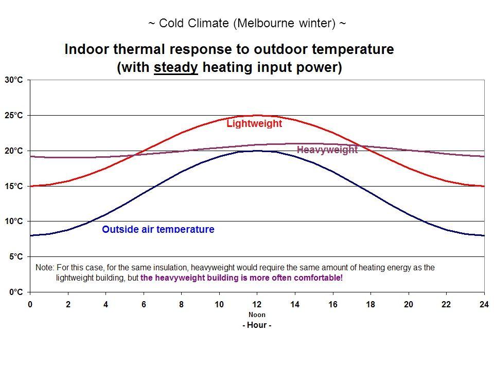 ~ Cold Climate (Melbourne winter) ~