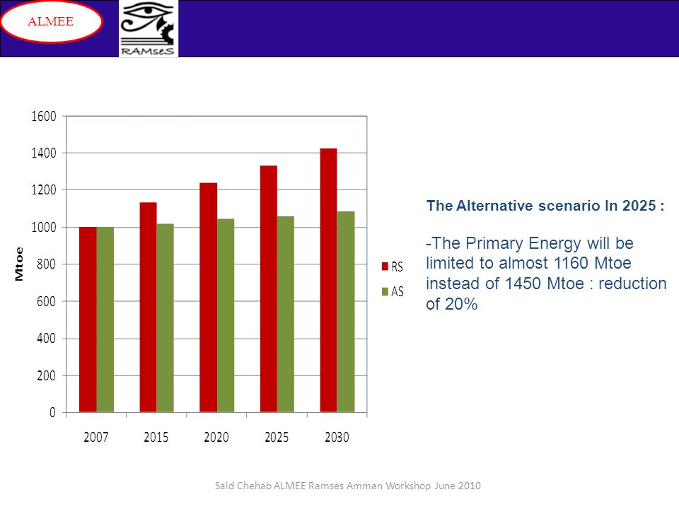 Said Chehab ALMEE Ramses Amman Workshop June 2010 ALMEE The Alternative scenario In 2025 : -The Primary Energy will be limited to almost 1160 Mtoe instead of 1450 Mtoe : reduction of 20%