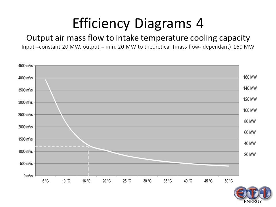 Efficiency Diagrams 4 Output air mass flow to intake temperature cooling capacity Input =constant 20 MW, output = min. 20 MW to theoretical (mass flow