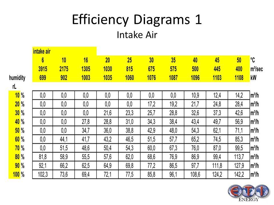 Efficiency Diagrams 1 Intake Air
