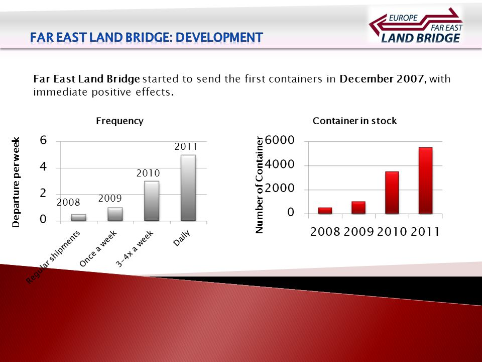 Far East Land Bridge started to send the first containers in December 2007, with immediate positive effects.