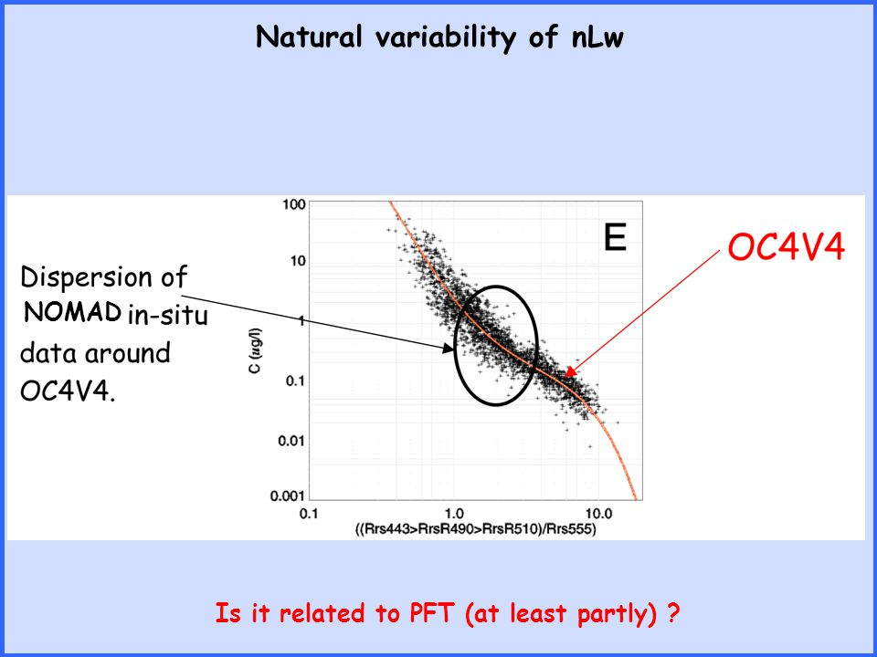 Natural variability of nLw Is it related to PFT (at least partly) ? NOMAD