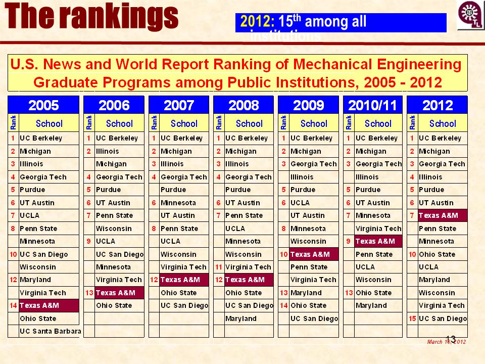 13 The rankings 2012: 15 th among all institutions