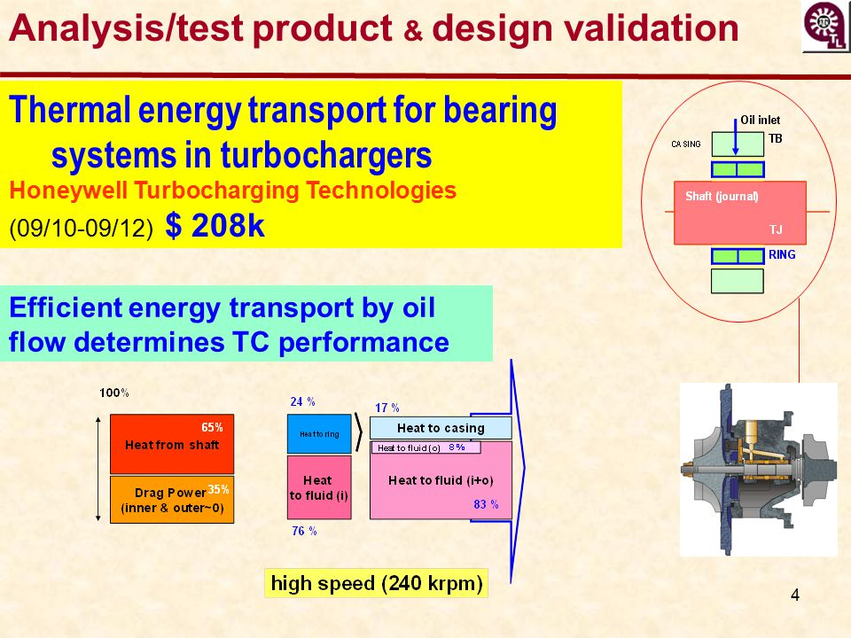5 Modeling thrust foil bearings for PV & CV Turbos Borg-Warner (2011-2012) $ 90.4 k Deliverable: Predictive tool for ready integration into B&W engineering design flow.
