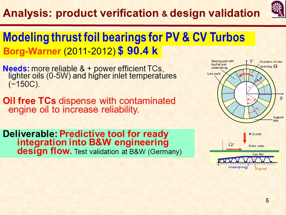 5 Modeling thrust foil bearings for PV & CV Turbos Borg-Warner (2011-2012) $ 90.4 k Deliverable: Predictive tool for ready integration into B&W engine