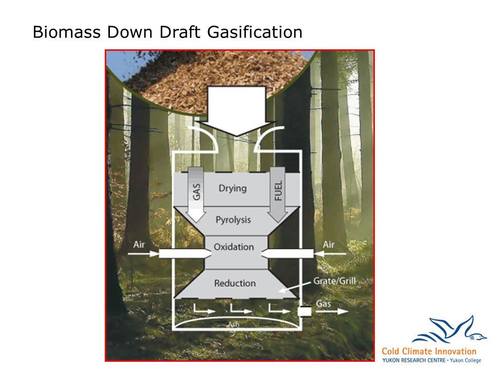 Biomass Down Draft Gasification