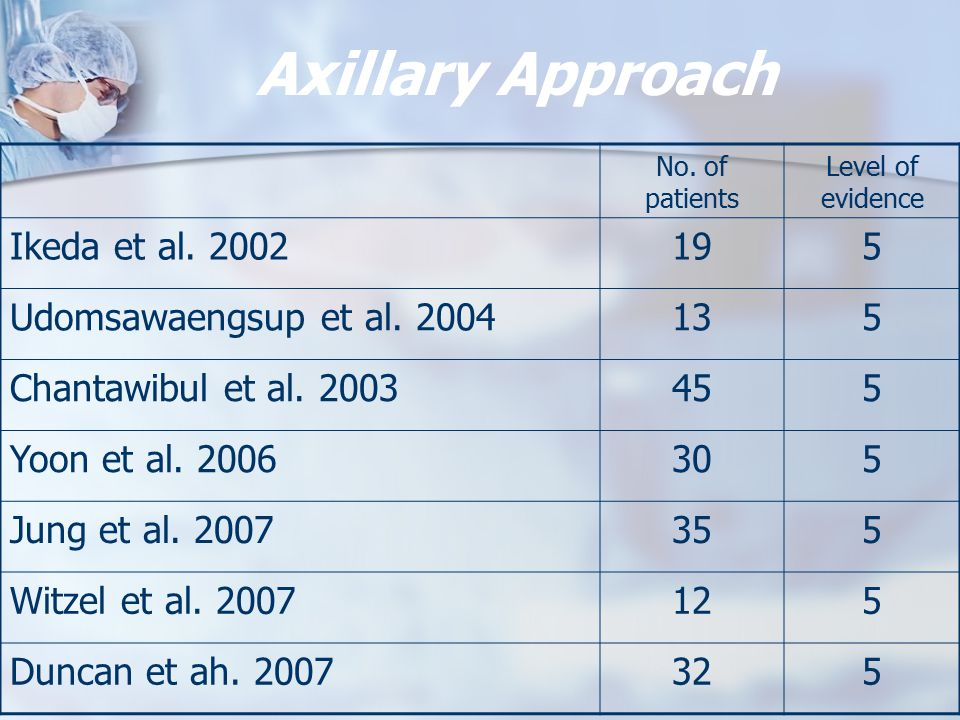 Axillary Approach No.of patients Level of evidence Ikeda et al.