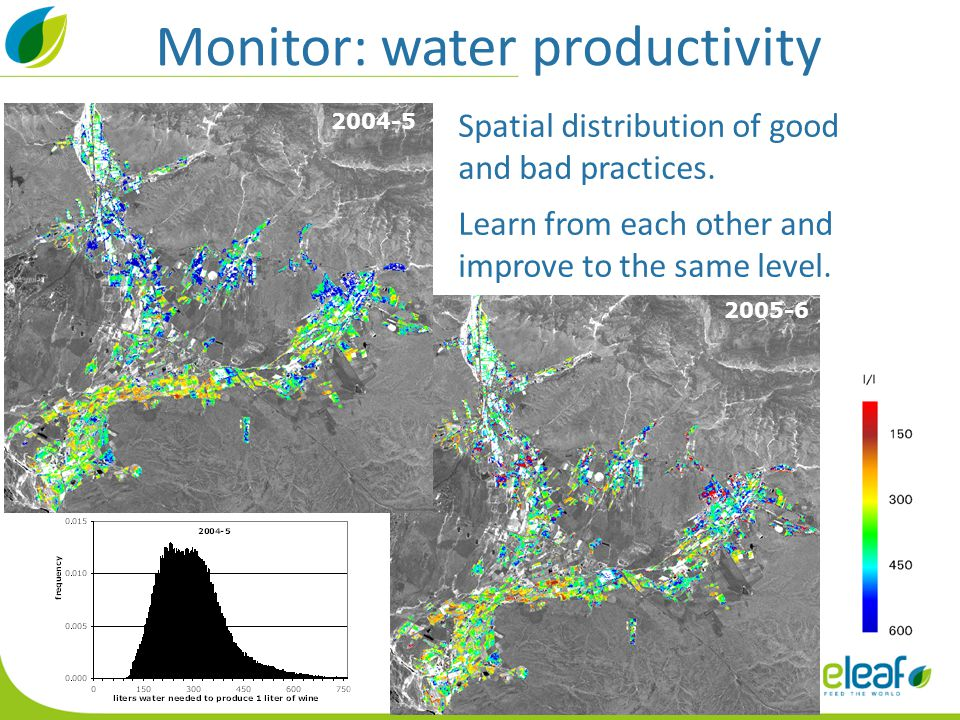 Monitor: water productivity 2004-5 2005-6 Spatial distribution of good and bad practices. Learn from each other and improve to the same level.