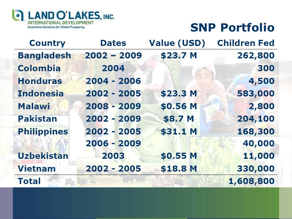 SNP Portfolio CountryDatesValue (USD)Children Fed Bangladesh2002 – 2009$23.7 M262,800 Colombia2004300 Honduras2004 - 20064,500 Indonesia2002 - 2005$23.3 M583,000 Malawi2008 - 2009$0.56 M2,800 Pakistan2002 - 2009$8.7 M204,100 Philippines2002 - 2005 2006 - 2009 $31.1 M168,300 40,000 Uzbekistan2003$0.55 M11,000 Vietnam2002 - 2005$18.8 M330,000 Total1,608,800