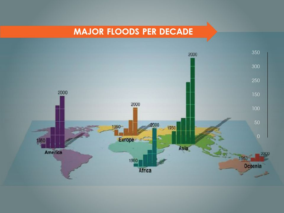 MAJOR FLOODS PER DECADE